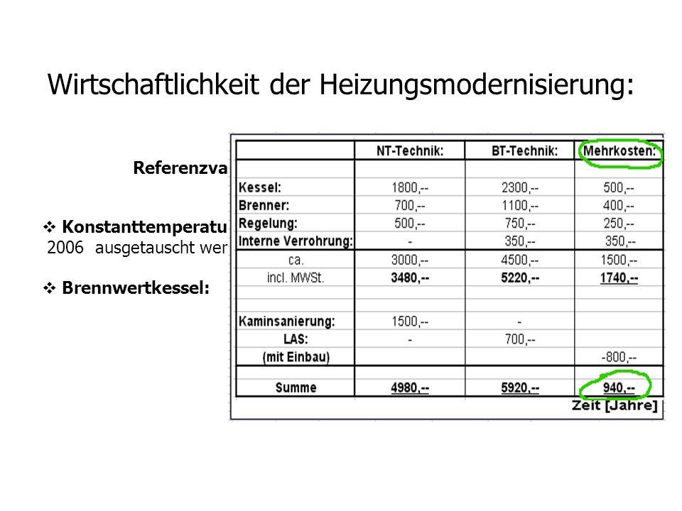 Wirtschaftlichkeit der Heizungsmodernisierung: