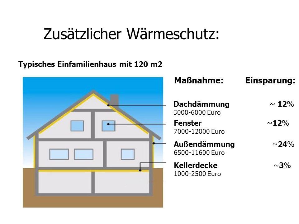 Zusätzlicher Wärmeschutz: