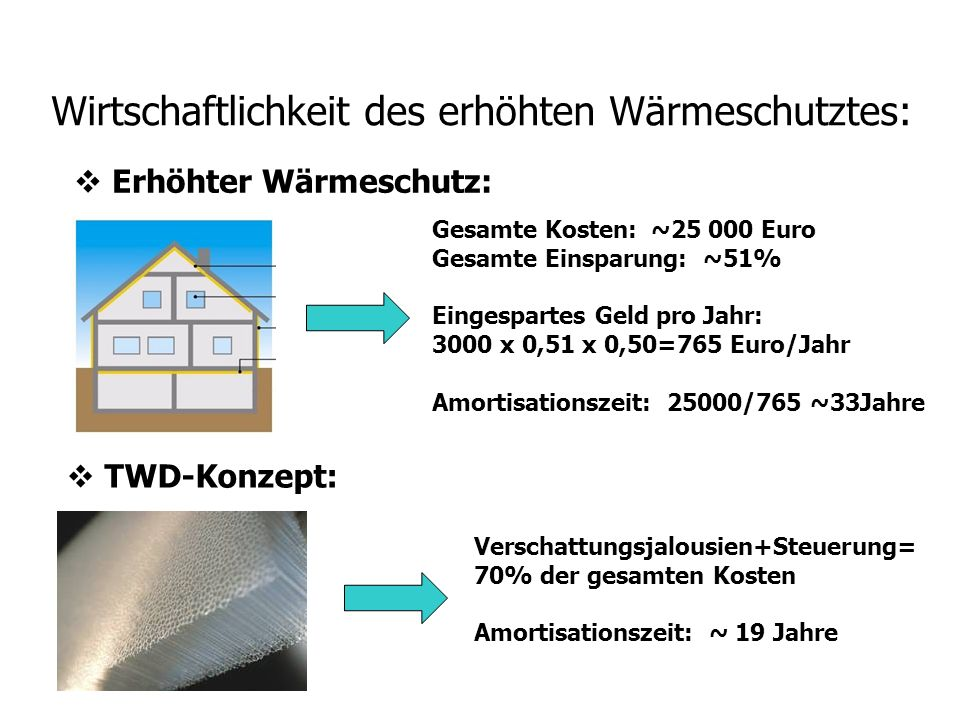 Wirtschaftlichkeit des erhöhten Wärmeschutztes: