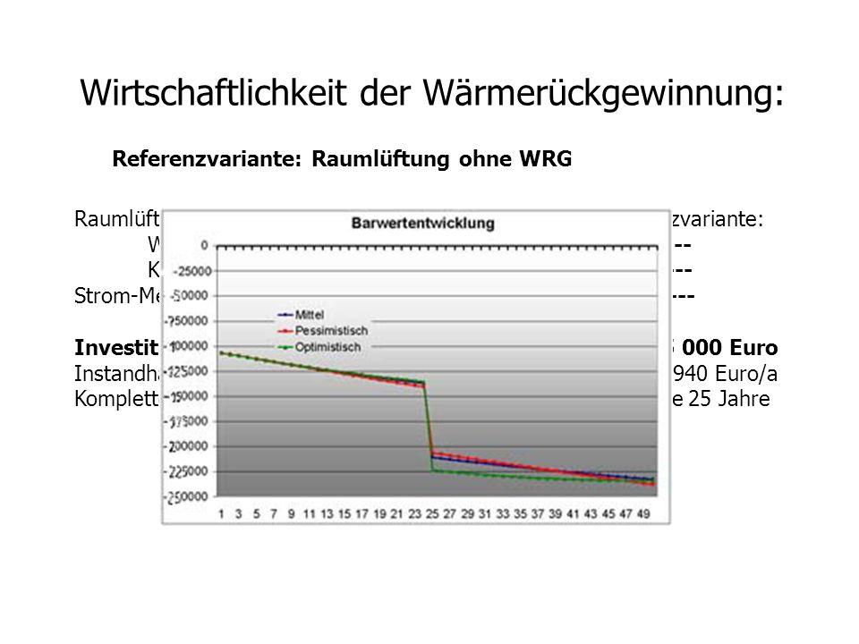 Wirtschaftlichkeit der Wärmerückgewinnung:
