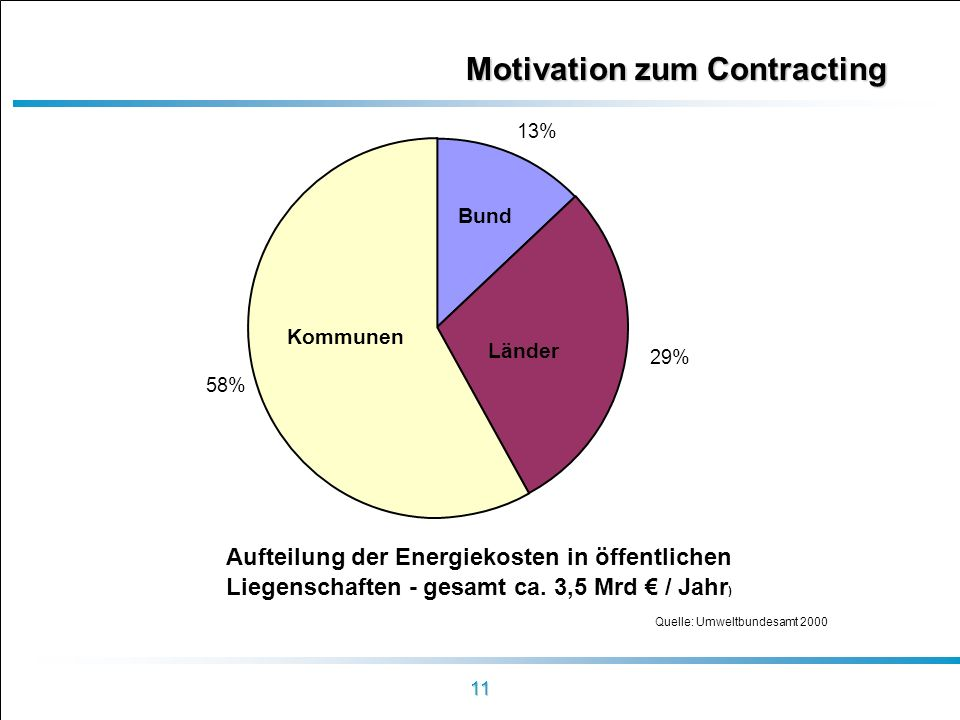 Motivation zum Contracting