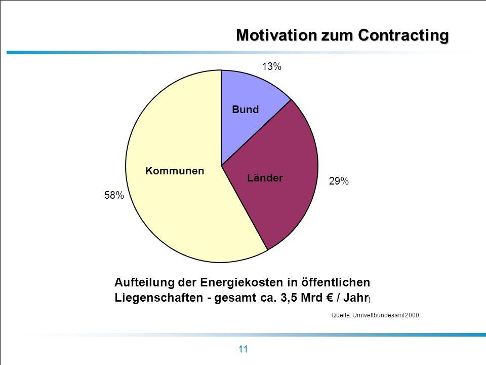 Motivation zum Contracting