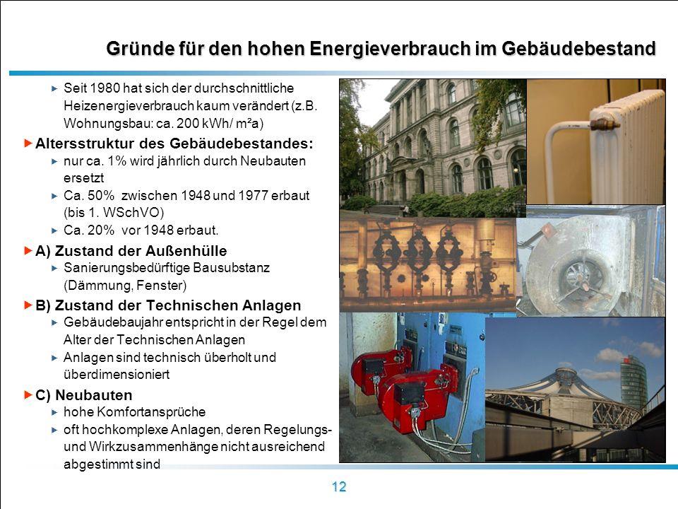 Gründe für den hohen Energieverbrauch im Gebäudebestand