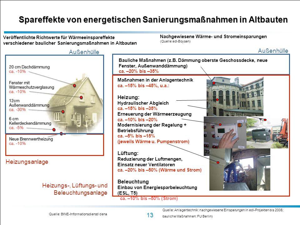 Spareffekte von energetischen Sanierungsmaßnahmen in Altbauten