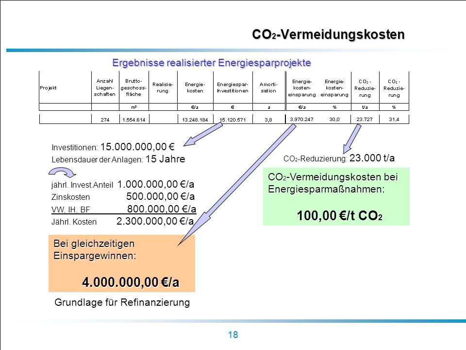 CO2-Vermeidungskosten