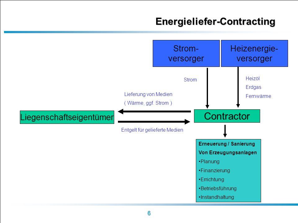 Energieliefer-Contracting