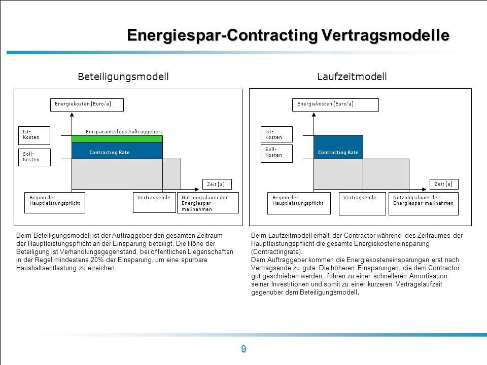 Energiespar-Contracting Vertragsmodelle