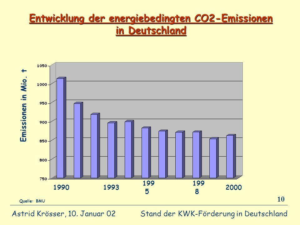Entwicklung der energiebedingten CO2-Emissionen in Deutschland