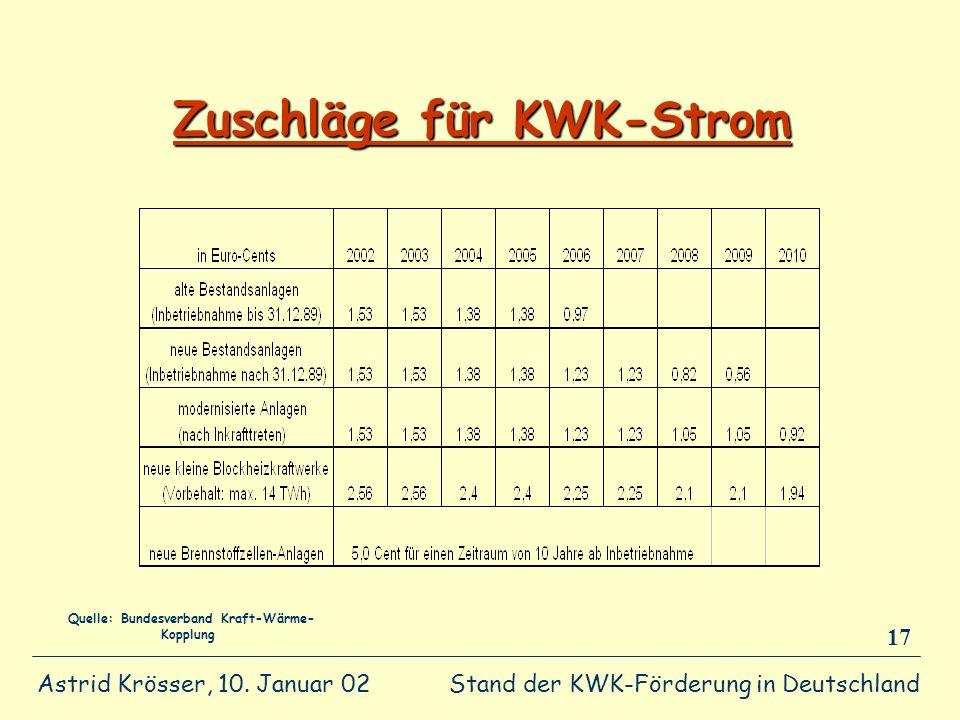 Zuschläge für KWK-Strom