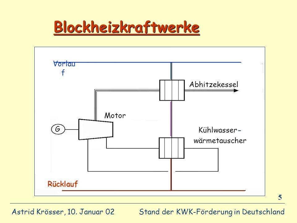 Blockheizkraftwerke Vorlauf Abhitzekessel Motor G Kühlwasser-