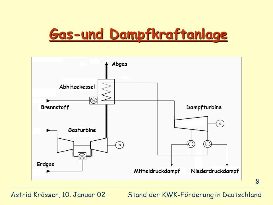 Gas-und Dampfkraftanlage