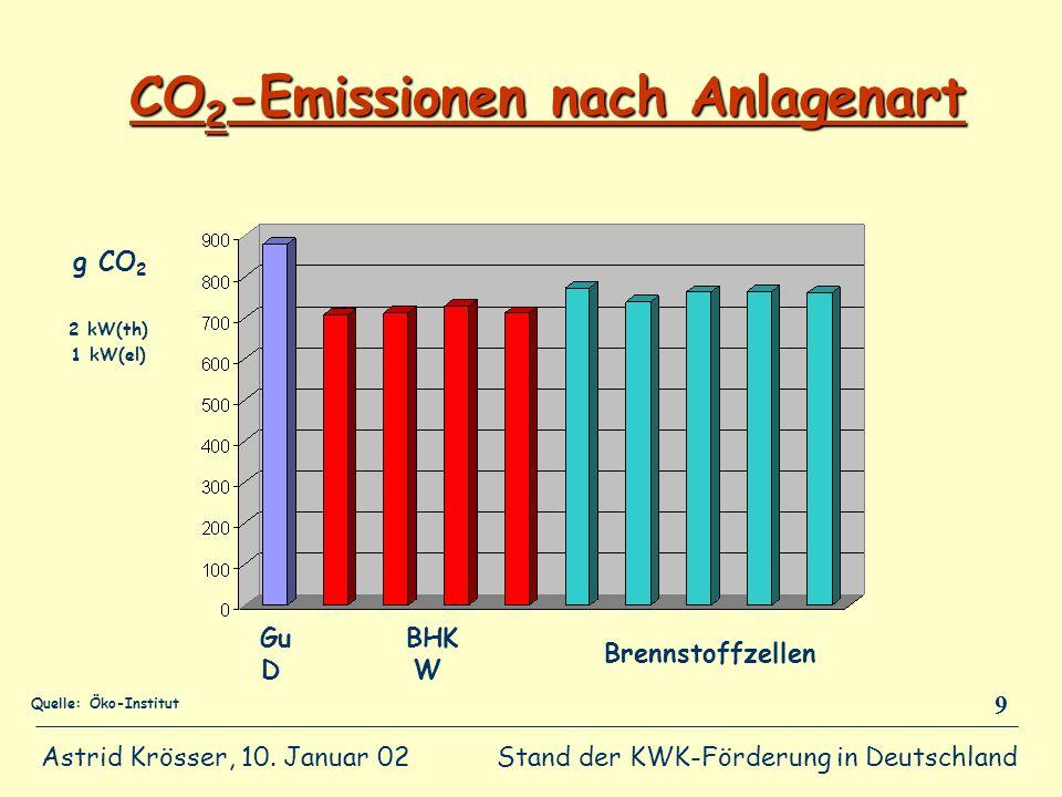 CO2-Emissionen nach Anlagenart
