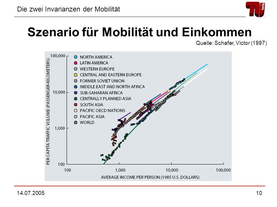 Szenario für Mobilität und Einkommen