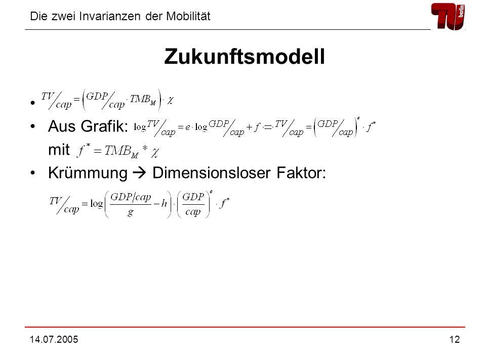 Zukunftsmodell Aus Grafik: mit Krümmung  Dimensionsloser Faktor: