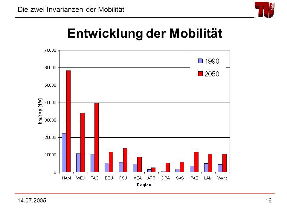Entwicklung der Mobilität
