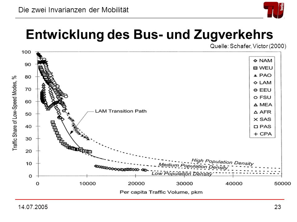 Entwicklung des Bus- und Zugverkehrs