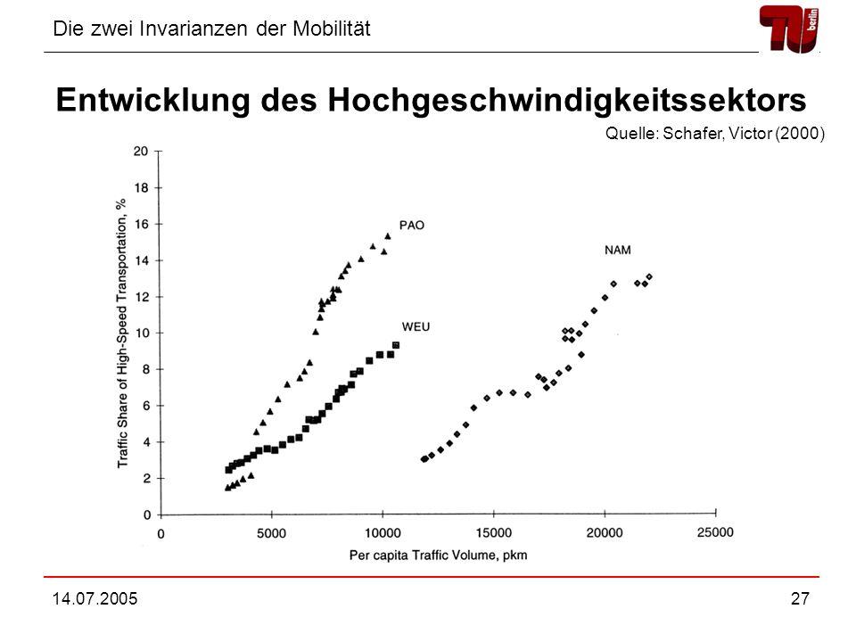 Entwicklung des Hochgeschwindigkeitssektors