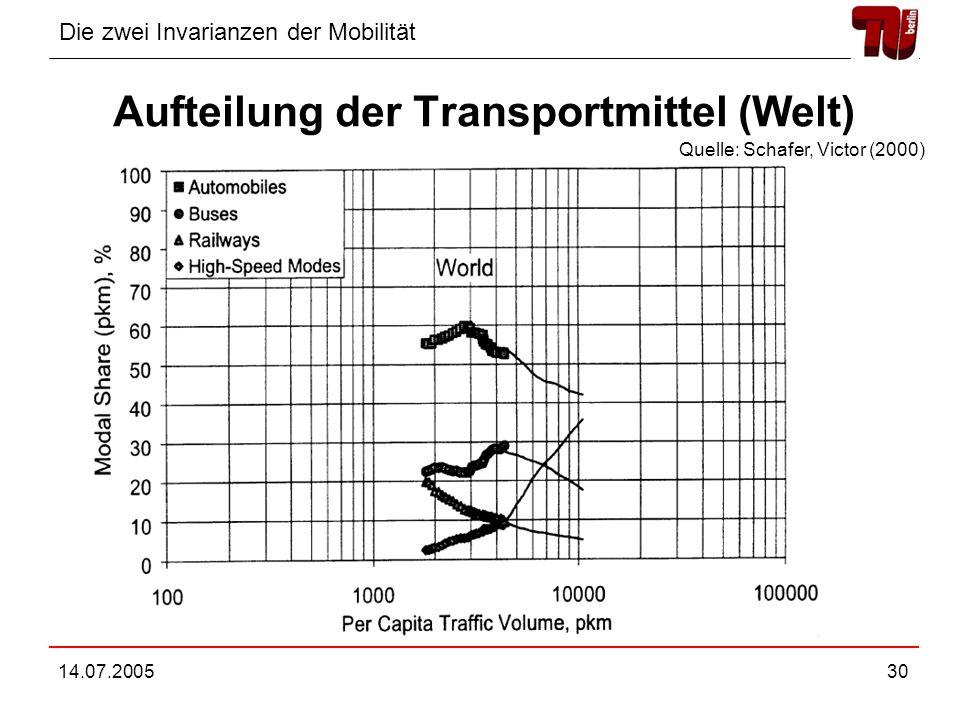 Aufteilung der Transportmittel (Welt)