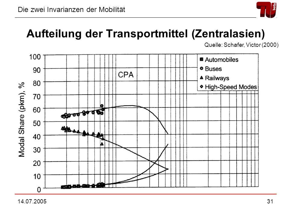 Aufteilung der Transportmittel (Zentralasien)