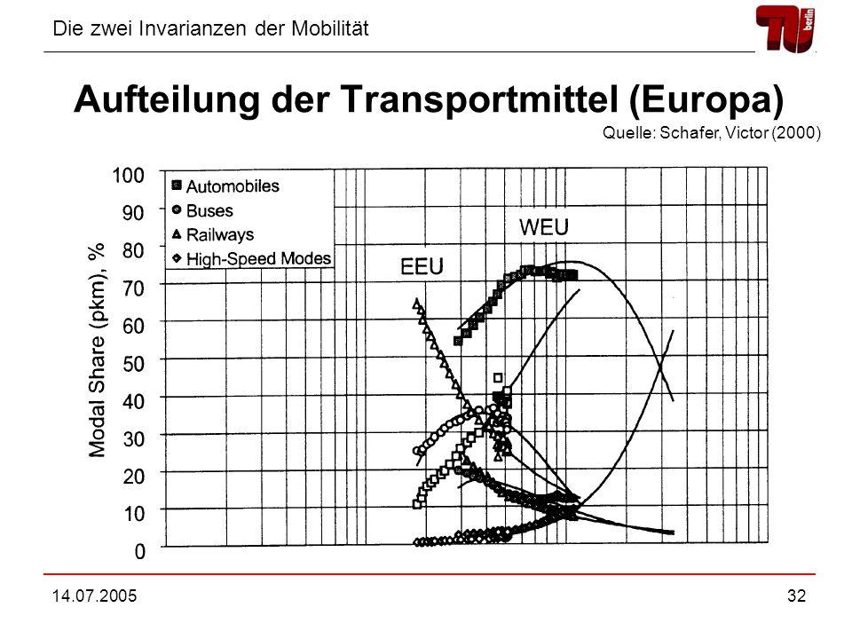 Aufteilung der Transportmittel (Europa)