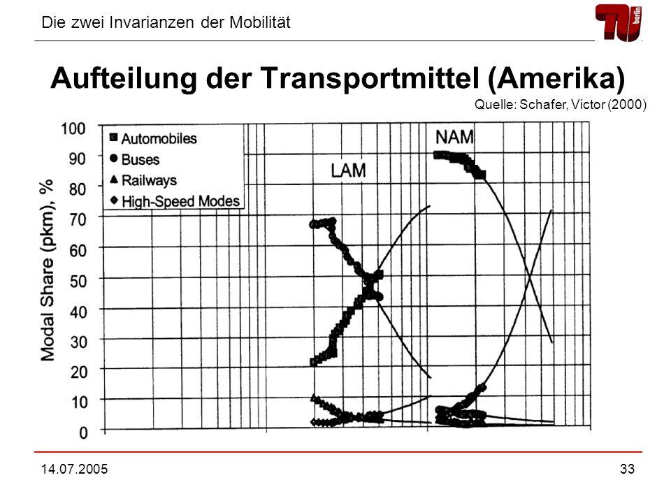 Aufteilung der Transportmittel (Amerika)