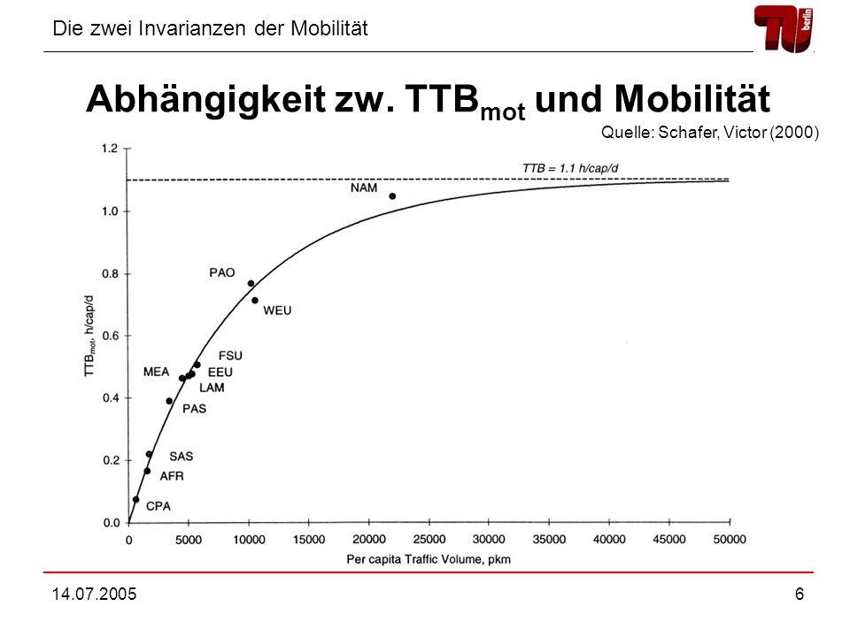 Abhängigkeit zw. TTBmot und Mobilität