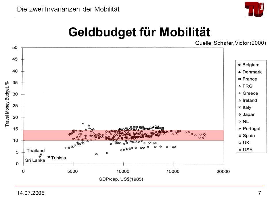 Geldbudget für Mobilität