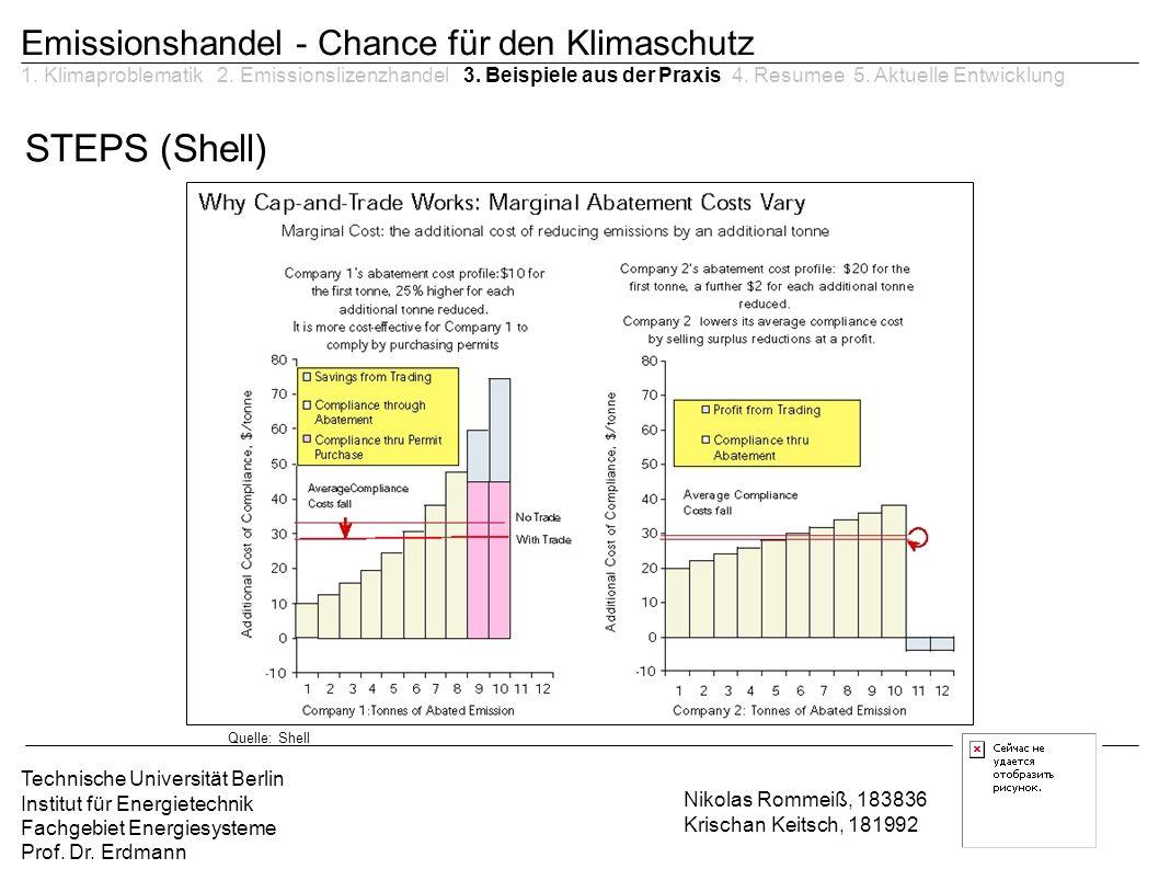 STEPS (Shell) Emissionshandel - Chance für den Klimaschutz