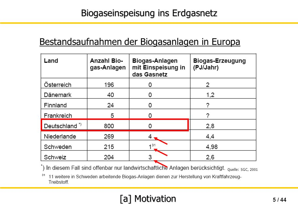 Bestandsaufnahmen der Biogasanlagen in Europa