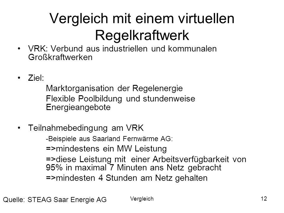 Vergleich mit einem virtuellen Regelkraftwerk
