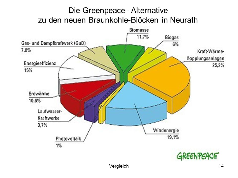 Die Greenpeace- Alternative zu den neuen Braunkohle-Blöcken in Neurath