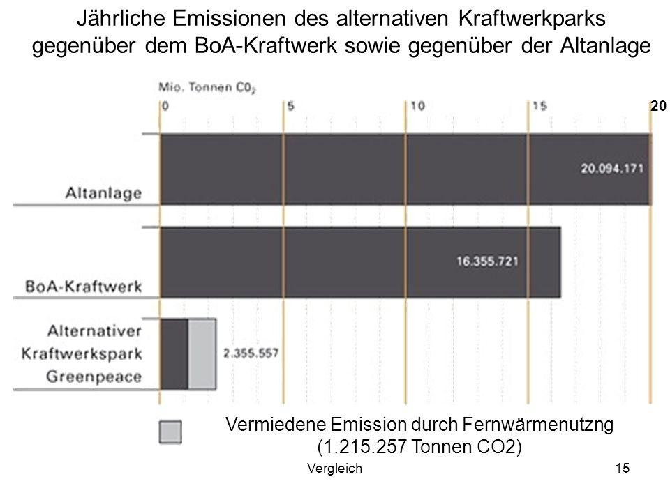 Vermiedene Emission durch Fernwärmenutzng (1.215.257 Tonnen CO2)