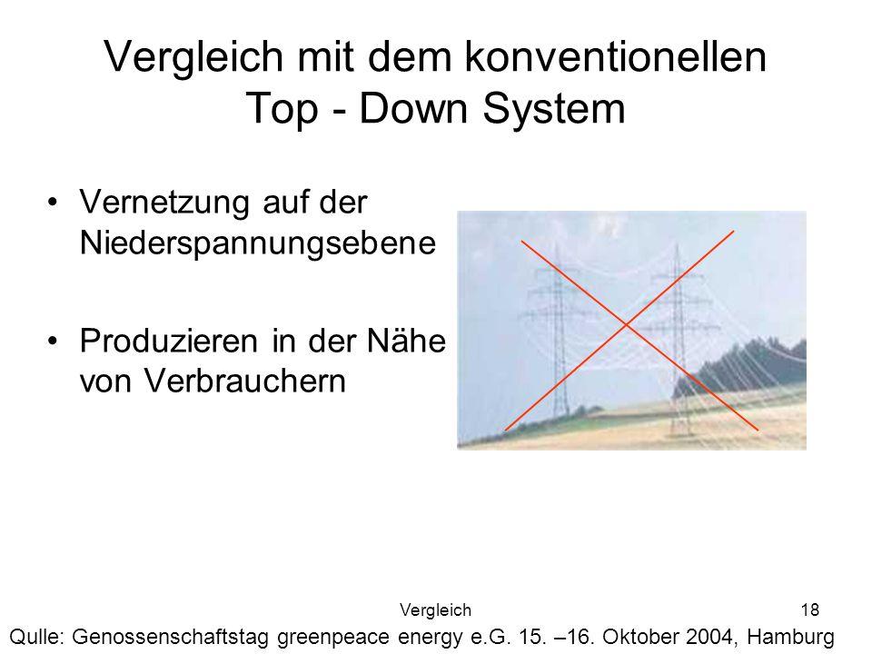 Vergleich mit dem konventionellen Top - Down System