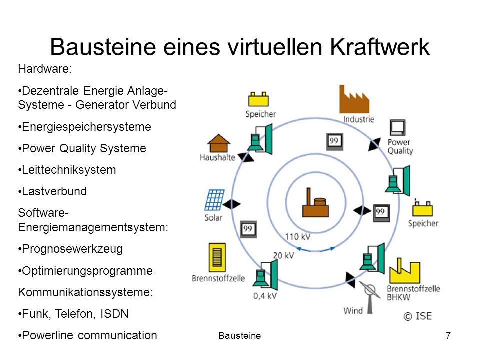 Bausteine eines virtuellen Kraftwerk