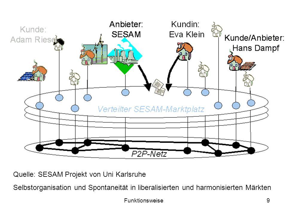 Quelle: SESAM Projekt von Uni Karlsruhe