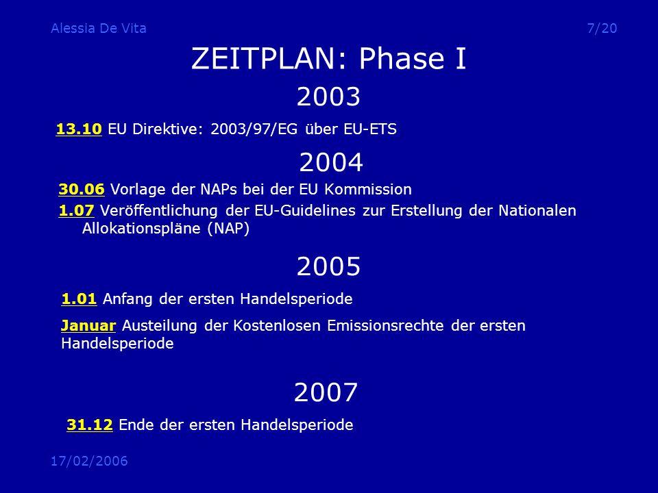 Alessia De Vita ZEITPLAN: Phase I. 2003. 13.10 EU Direktive: 2003/97/EG über EU-ETS. 2004. 30.06 Vorlage der NAPs bei der EU Kommission.