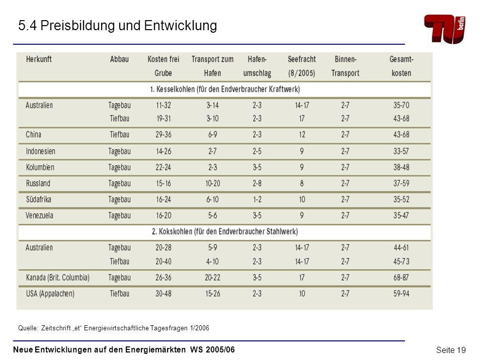 5.4 Preisbildung und Entwicklung