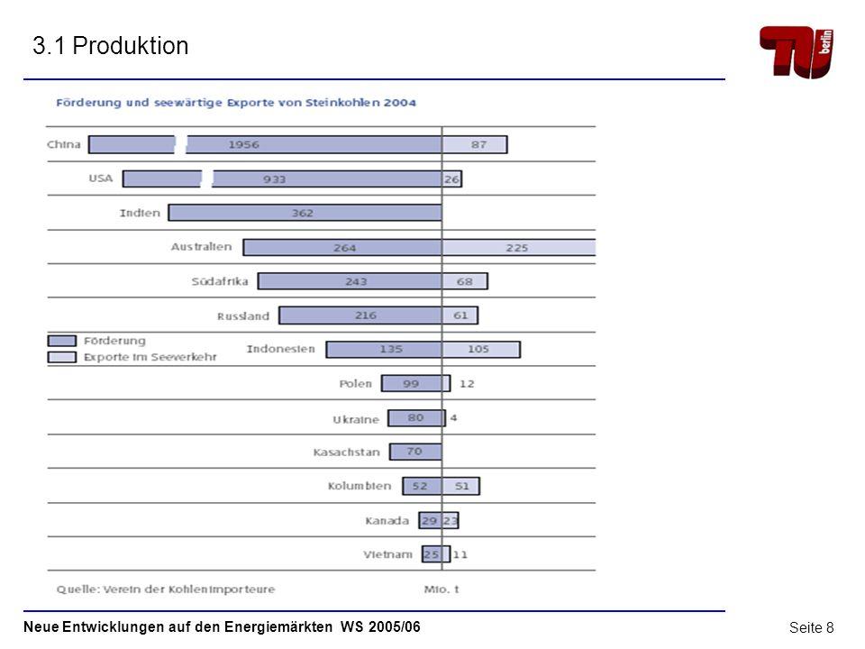 """3.1 Produktion """"Im Jahr 2004 wurden 4,6 Mrd. t Steinkohle gefördert. (laut der Zeitschrift """"Energietechn. Tagesfragen vom Januar 2006)"""