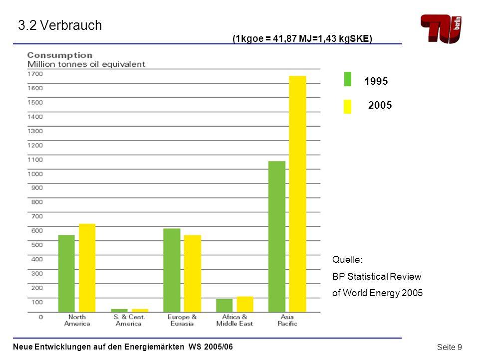 3.2 Verbrauch 1995 2005 (1kgoe = 41,87 MJ=1,43 kgSKE)