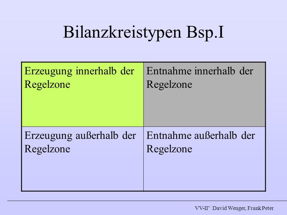 Bilanzkreistypen Bsp.I