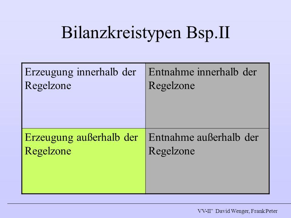 Bilanzkreistypen Bsp.II