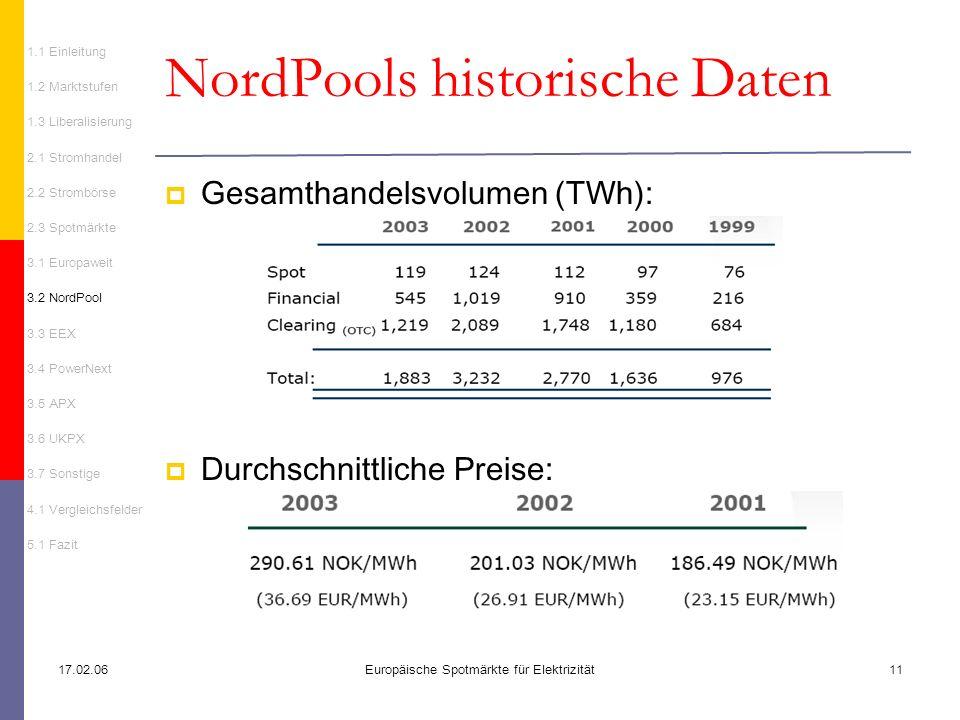 NordPools historische Daten