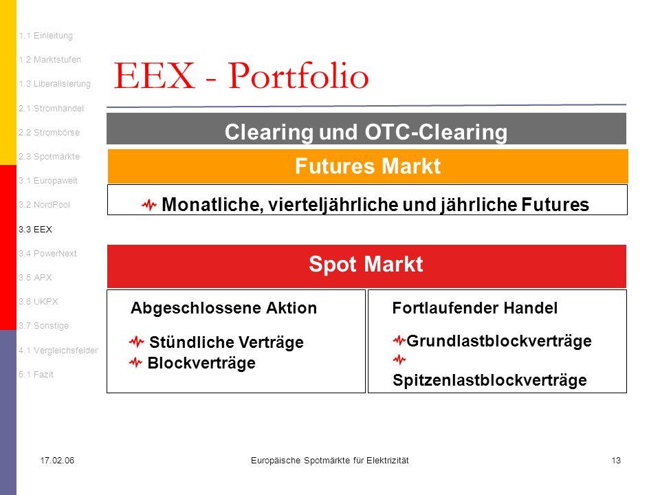 EEX - Portfolio Clearing und OTC-Clearing Futures Markt Spot Markt