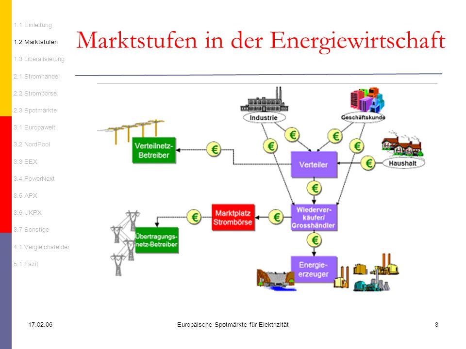 Marktstufen in der Energiewirtschaft