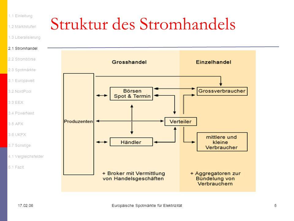 Struktur des Stromhandels