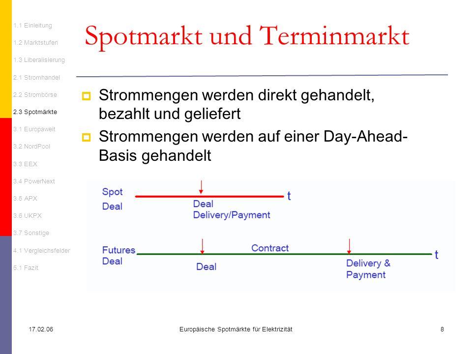Spotmarkt und Terminmarkt
