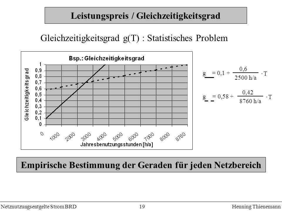 Leistungspreis / Gleichzeitigkeitsgrad