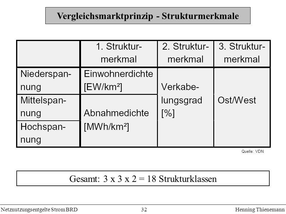 Vergleichsmarktprinzip - Strukturmerkmale