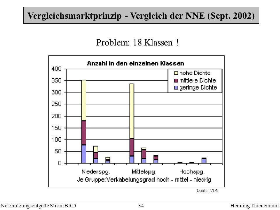 Vergleichsmarktprinzip - Vergleich der NNE (Sept. 2002)