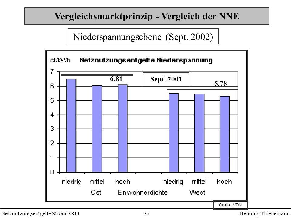 Vergleichsmarktprinzip - Vergleich der NNE
